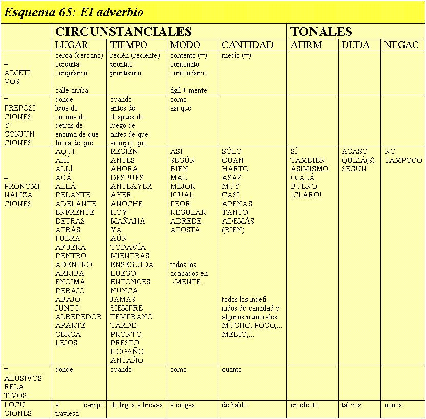 GRAMATICA - Los deícticos: personales, posesivos, demostrativos y ...